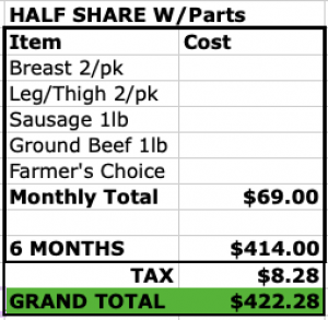 Half CSA Meat Share Parts